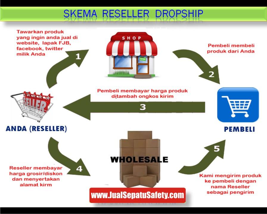 JualSepatuSafety.com, Skema Dropship